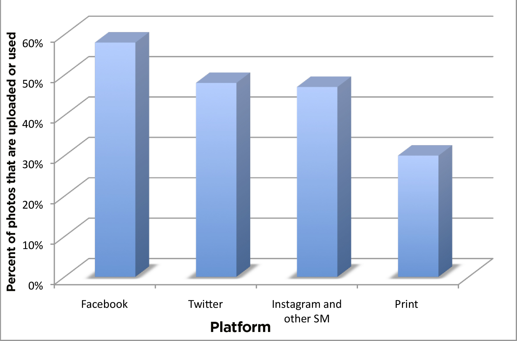 social media management by 2020pv